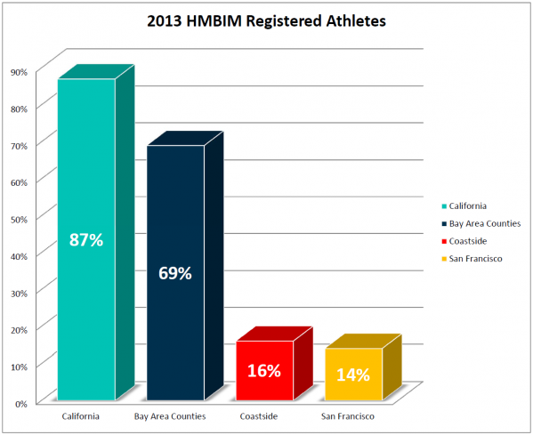 2013_HMBIM_Bar_Graph_Reg_Athletes.png